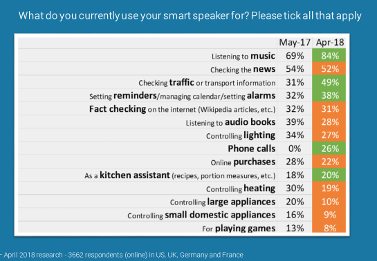 虚拟助手之争,智能音箱能否挑战Siri?