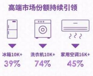 青岛海尔半年报:高端品牌收入增长52%