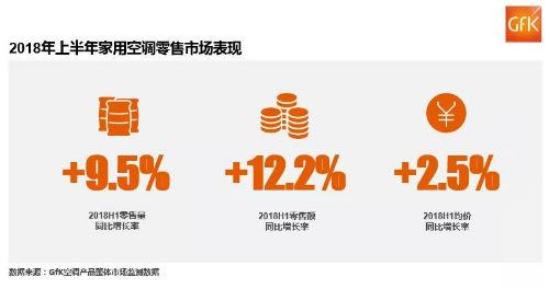 2018年上半年家用空调零售市场表现