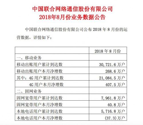 中国移动4G用户累计达6.90亿户,净增客户数643万户