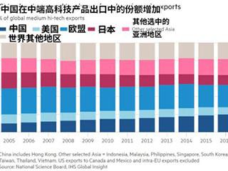 英媒:中国出口升级 中端高科技产业占全球主导