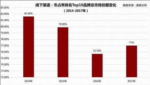 中国净水器市场白皮书:市场规模有何变化?