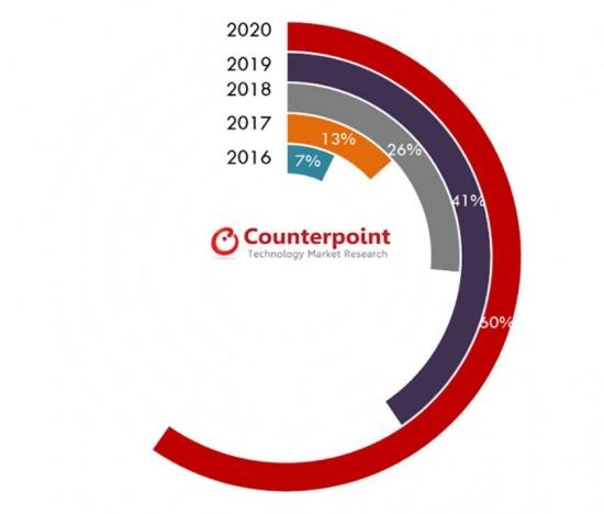 2020年全球超过一半手机将采用玻璃背部设计