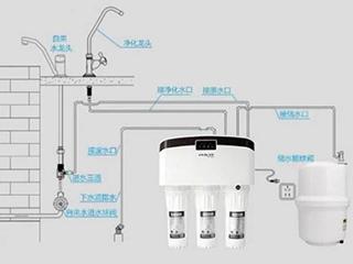 RO型反渗透产品正在向三个量化指标发展
