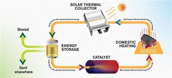 科学家们开发出太阳能热能燃料 把太阳能装进了储物罐