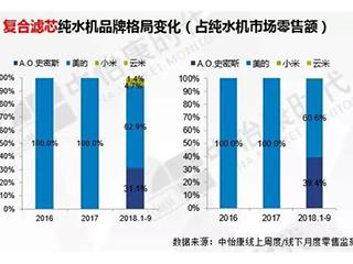 中怡康:复合滤芯纯水机增长步入快车道