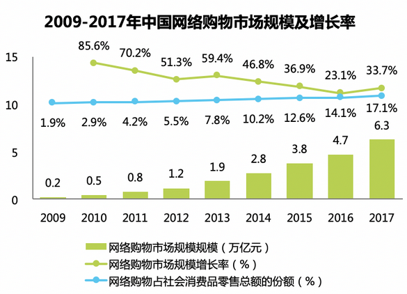 艾瑞:从双十一看中国零售行业三大趋势