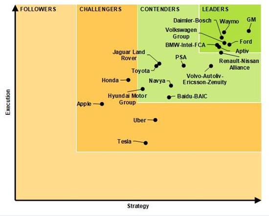 《自动驾驶竞争力榜单报告》
