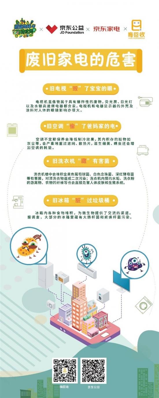 """24省200城市总动员 京东""""家电公益回收计划""""完满收官"""