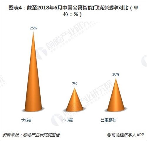 图表4:截至2018年6月中国公寓智能门锁渗透率对比(单位:%)