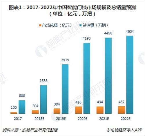 图表1:2017-2022年中国智能门锁市场规模及总销量预测(单位:亿元,万把)