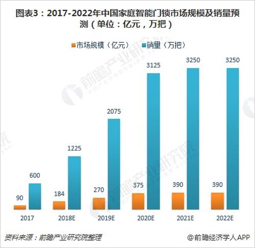 图表3:2017-2022年中国家庭智能门锁市场规模及销量预测(单位:亿元,万把)
