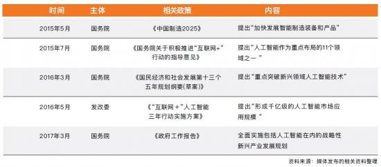 中国涉及人工智能领域发展的文件