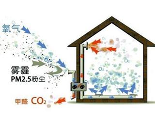 家里要装修了,该不该费钱装个新风系统?