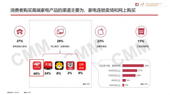 截取自《2018中国高端家电产品消费者调查报告》