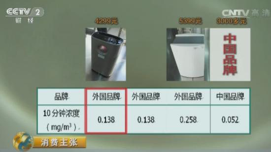 亚都空气净化器与外资空气净化器对比