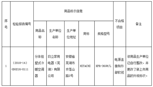 广东省市场监督管理局:1款空调抽查不合格