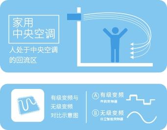 """""""个性户型""""时代的舒适之选——日立中央空调UX系列"""