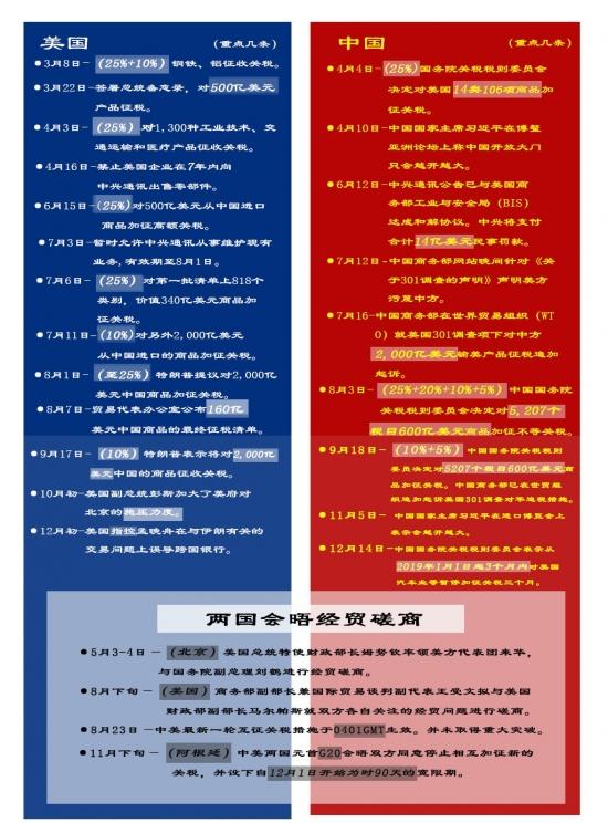 中美贸易战3