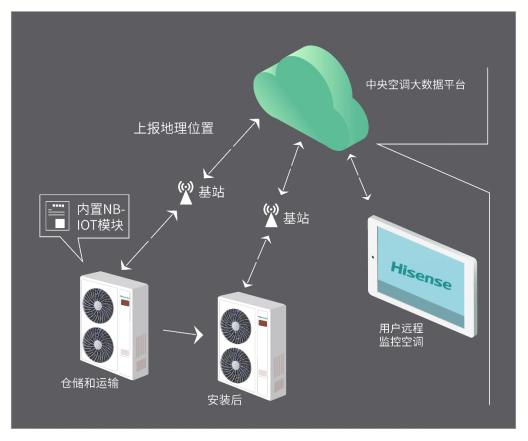 海信中央空调多联机NB-IoT模块应用,打造智能家居全链路