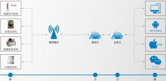2018年4月,首批6000余套长虹NB-IoT物联空调应用于西南科技大学校舍,长虹NB-IoT物联空调提供的整体智慧解决方案,让长虹空调成为国内首家实现系统化商用的空调企业,在市场上取得非常好的反响。   而本次长虹全新升级版的NB-IoT物联空调的批量投入使用,再次让长虹空调在智慧物联空调的系统化商用领域稳居行业前列,也带来了非常好的后续效应。据了解,该系统也将正式应用于成都某高校的3000余套长虹空调,为后期的高校空调智慧升级蓄势发力。