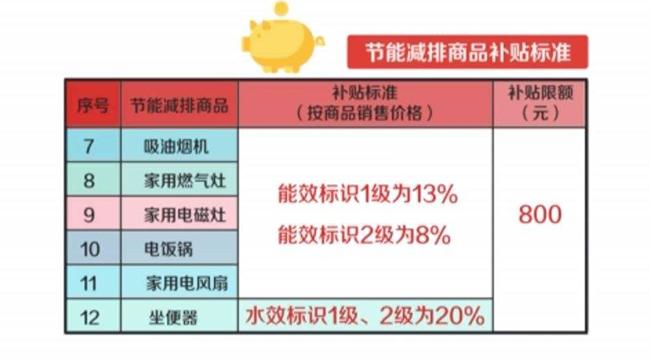 北京市推出新一轮节能减排促消费政策:单件最高补贴800元