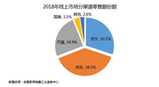 2018年线上市场分渠道零售额份额