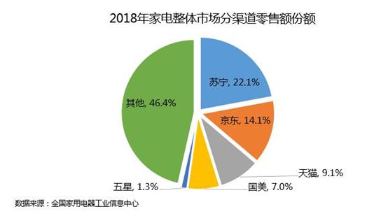 2018年家电整体市场分渠道零售额份额
