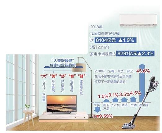 """""""大美舒智健""""成家电业发展新趋势 国内品牌奋力持续提升产品质量"""