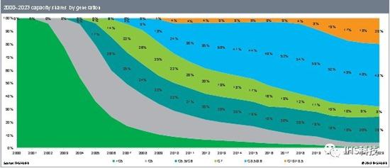 图一:2000~2023全球各世代线产能面积份额一览