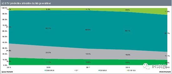 图二:2015~2019年液晶电视面板各世代线产能面积分配份额一览