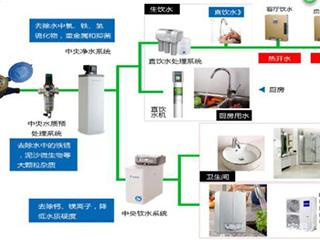 自来水合格,为什么还要安装净水器?