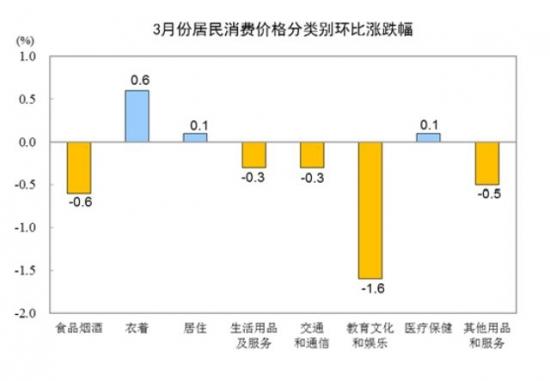 国家局:3月份全国居民消费价格同比上涨2.3%