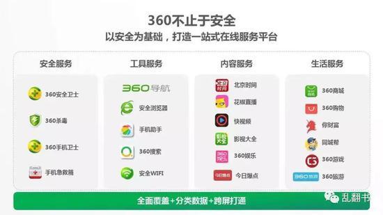 360产品矩阵