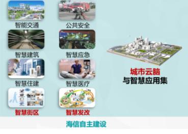 """未来城市长啥样?海信正式发布城市""""云脑""""战略!"""