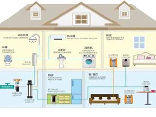 什么是《智慧全屋净水通用技术要求》标准?你家全屋净水达标了吗?