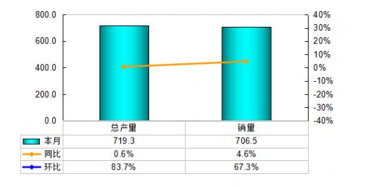 冰箱行业产销大幅度回升 3月出口猛增拉动行业出货增长4.6%