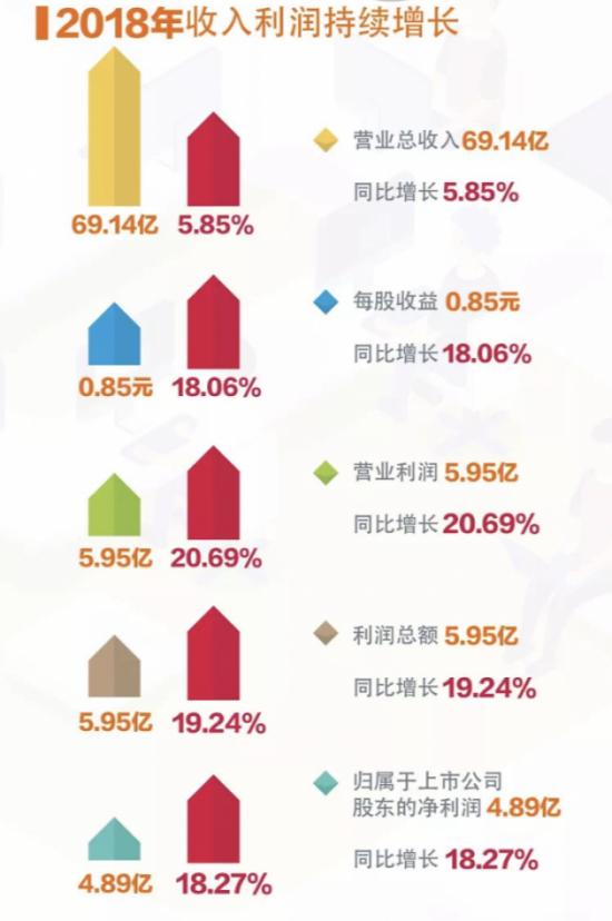 """万和电气2018营收利润双增长 """"寒冬""""中傲立厨电市场"""
