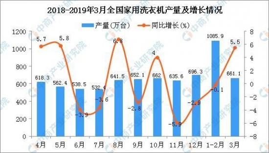 2019年3月全国各省市家用洗衣机产量排行榜 安徽省产量排名第一