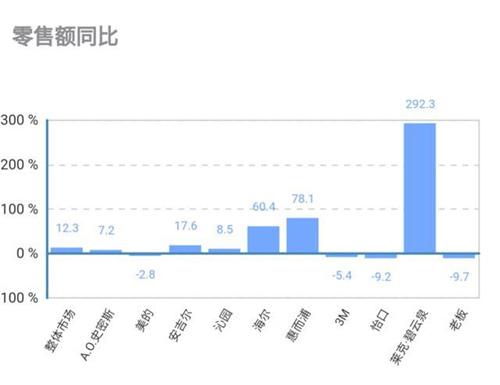 3月净水器线下市场同比上行 零售额增长12.3%