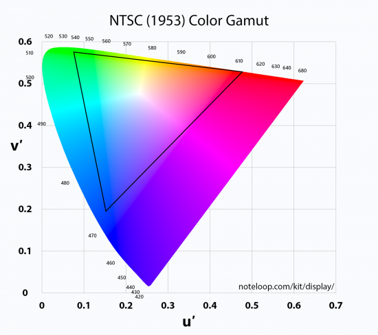 ntsc-1953-color-space-gamut@2x