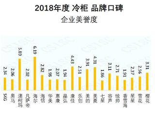 2018冷柜口碑报告出炉,澳柯玛企业美誉度居首