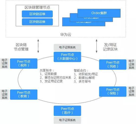 电子政务区块链解决方案架构图