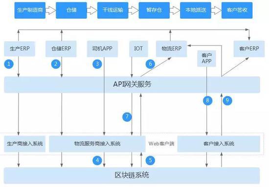 供应链物流区块链解决方案架构图