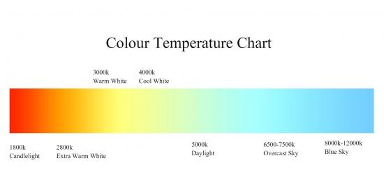 LED-Colour-Temperature-Chart