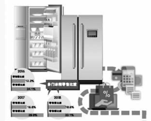 """冰箱市场增长遭遇""""窗口期"""" 5G或为产品升级带来发展新机会"""