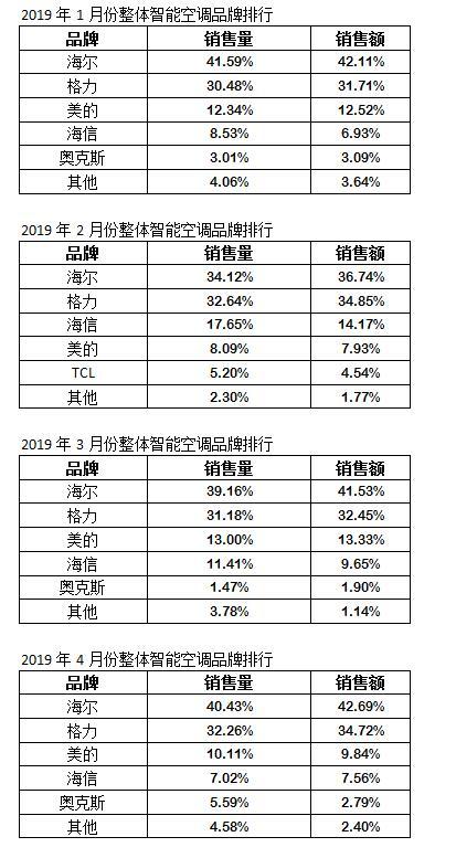 2019品牌空调销量排行_2019空调品牌排行榜 海尔空调全球化引领市场稳居