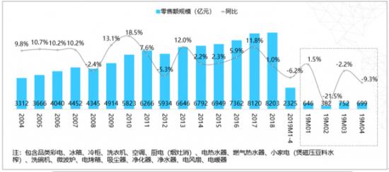 历年&2019年1-4月家电零售规模增长趋势(不含3C,零售额口径)