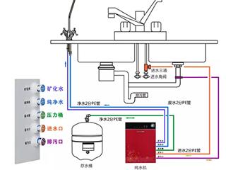 厨房净水器怎安装在什么位置好 该注意哪些事项?