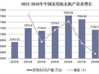 2018年中国家用洗衣机行业发展现状分析,未来发展呈现十大趋势